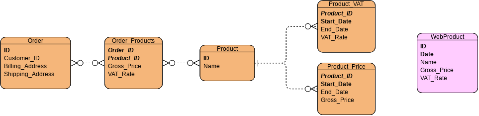 The same ER diagram as before, but this time with an additional table:  WebProduct(*ID, *Date, Name, Gross_Price, VAT_Rate)