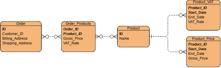 Example ER diagram showing an example of a more realistic shop database.  There are five tables. * indicates the primary key.  Order (*ID, Customer_ID, Billing_Address, Shipping_Address) Order_Products(*Order_ID, *Product_ID, Gross_Price, VAT_Rate) Product(*ID, Name) Product_VAT(*Product_ID, *Start_Date, End_Date, VAT_Rate) Product_ID(*Product_ID, *Start_Date, End_Date, Gross_Price)