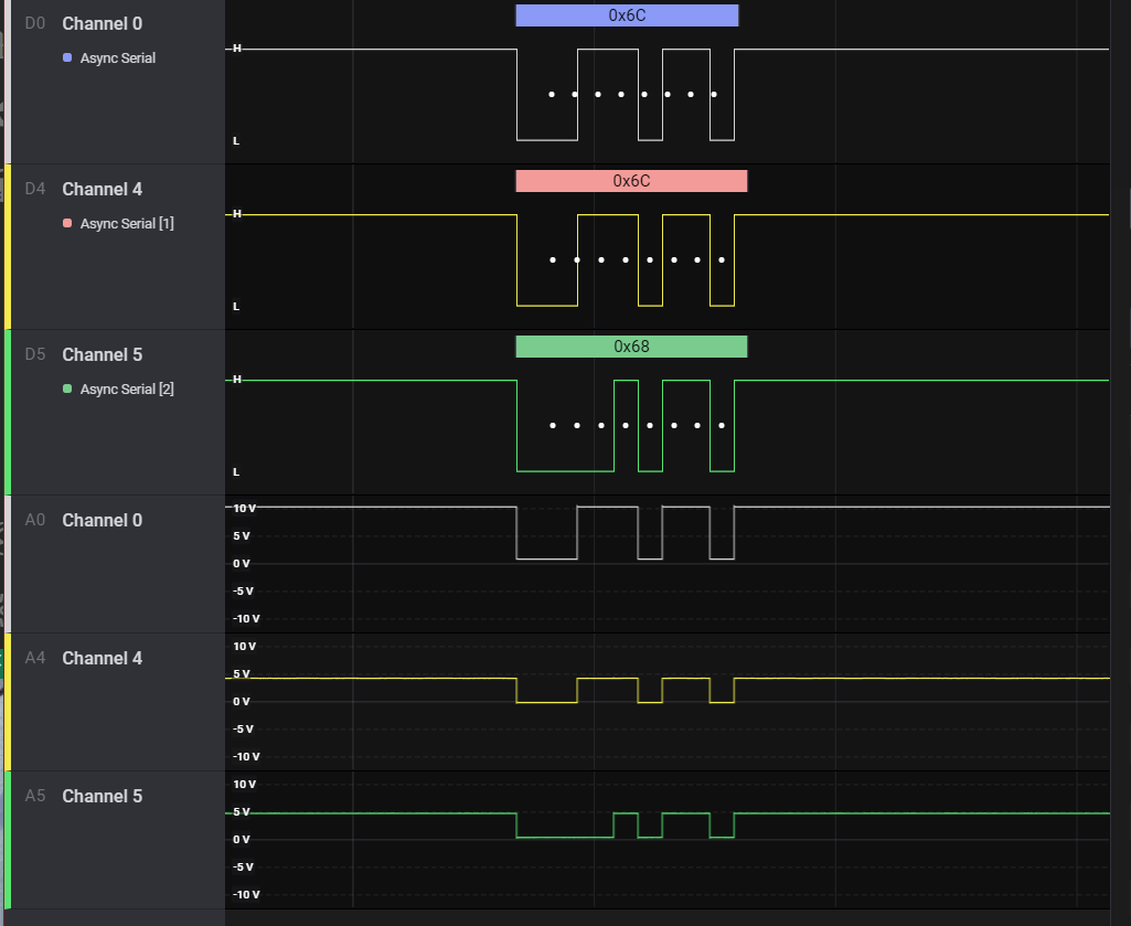 A screenshot from Logic2 showing a 0x68 sequence being interpreted as 0x6C.